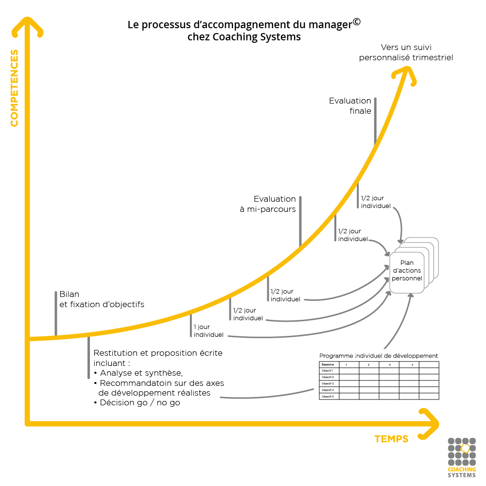 Plan accompagnement manager coaching