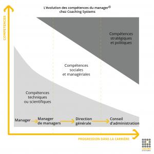 Compétences managers T1-a-T4